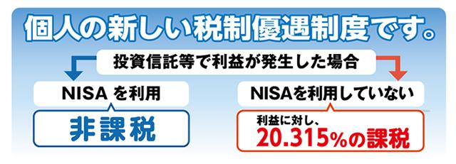 NISA(少額非課税制度)|阿波銀...