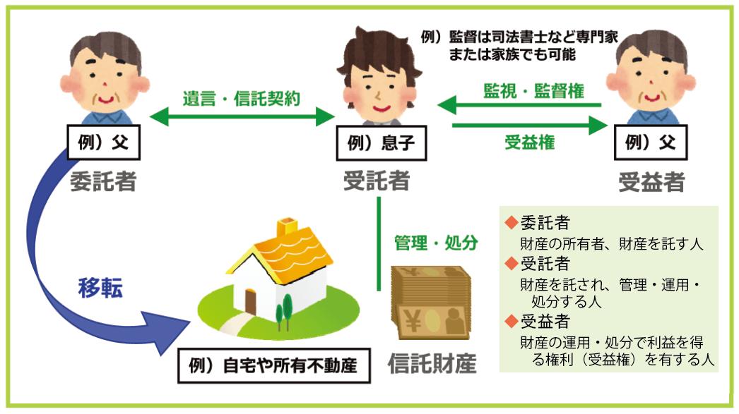家族信託|阿波銀行